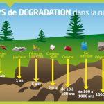 Comprendre le tri sélectif pour trier ses déchets lors du recyclage