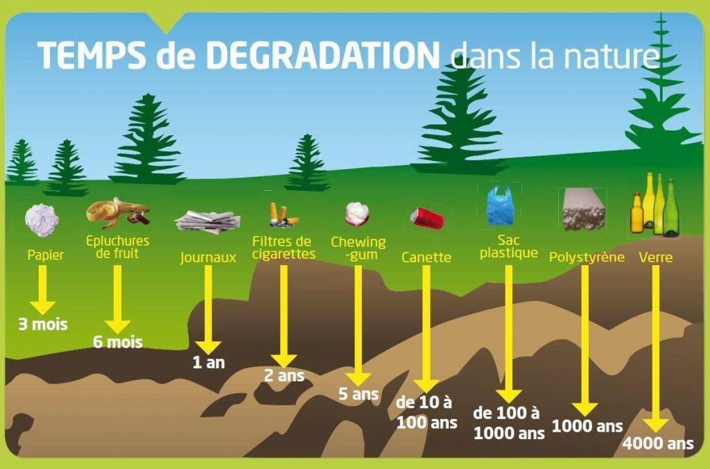 You are currently viewing Comprendre le tri sélectif pour trier ses déchets lors du recyclage